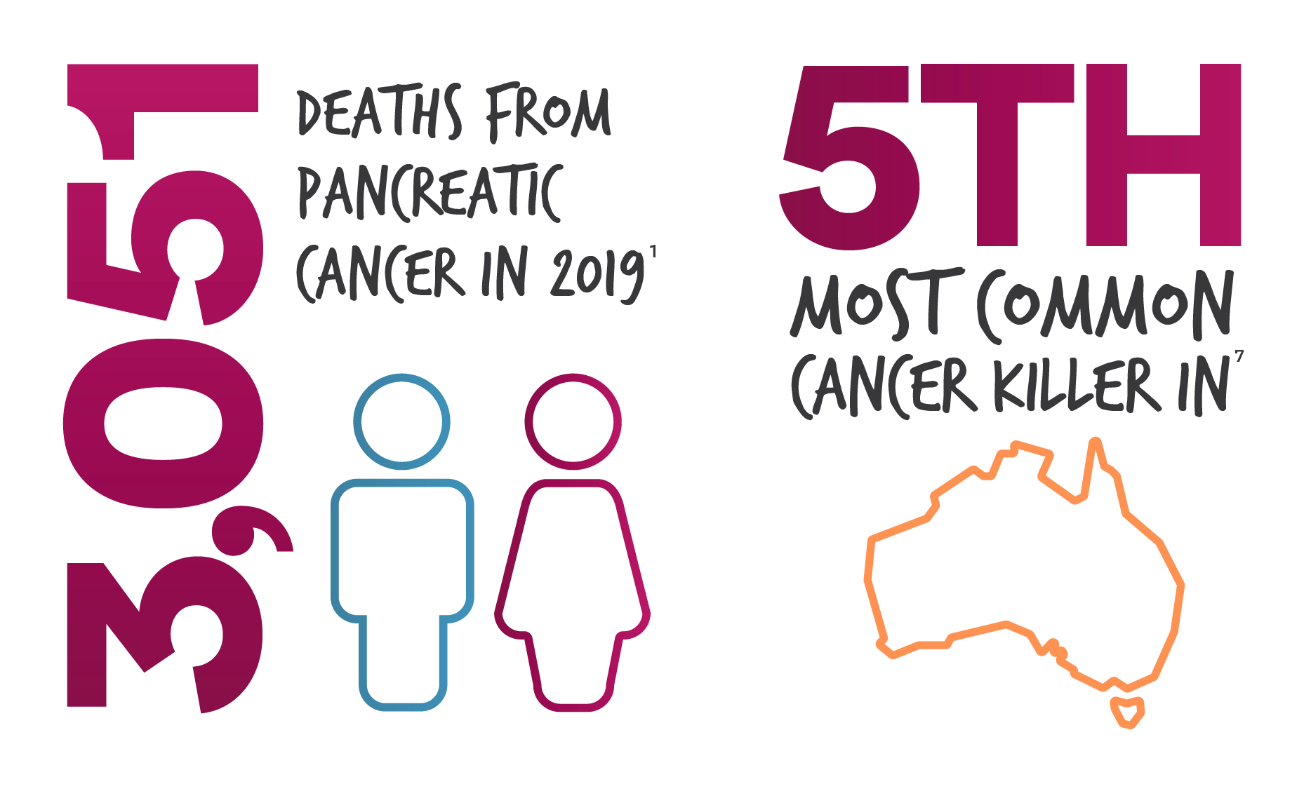 "image of ""Number of Deaths from Pancreatic Cancer in 2019"""